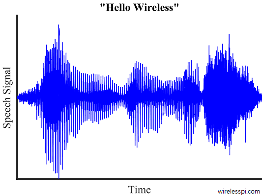"A signal composed of the words ""hello wireless"""