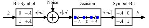 Blocks of a simple binary communication system