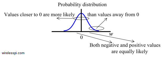 Gaussian distribution of noise