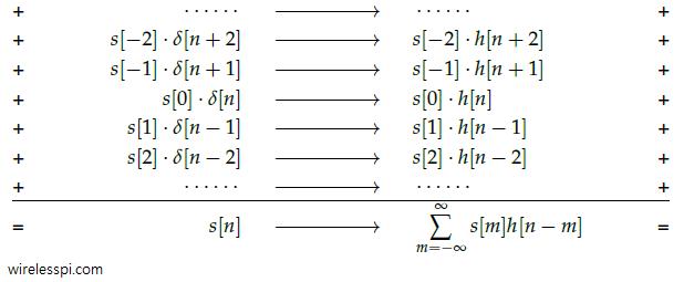Derivation of convolution equation