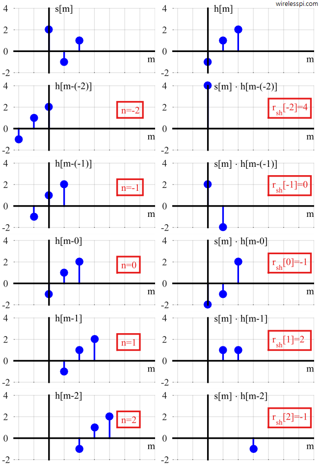 Step-by-step illustration of correlation between two signals with all intermediate plots