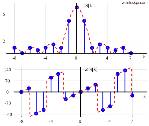 Magnitude and phase of the DFT of a rectangular signal for L = 7, N= 16 and starting sample shifted by one