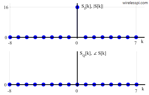 Magnitude and phase (as well as I and Q parts) of an all-ones DFT for L = N = 16