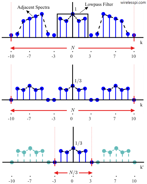A signal and its downsampled by 3 version in frequency domain