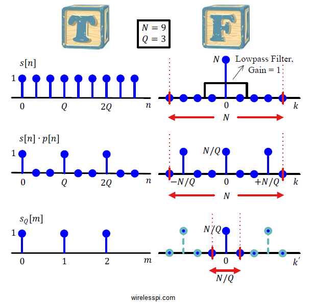 A rectangular signal and its downsampled version in time and frequency domains