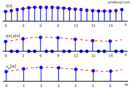 A signal and its downsampled by 3 version in time domain