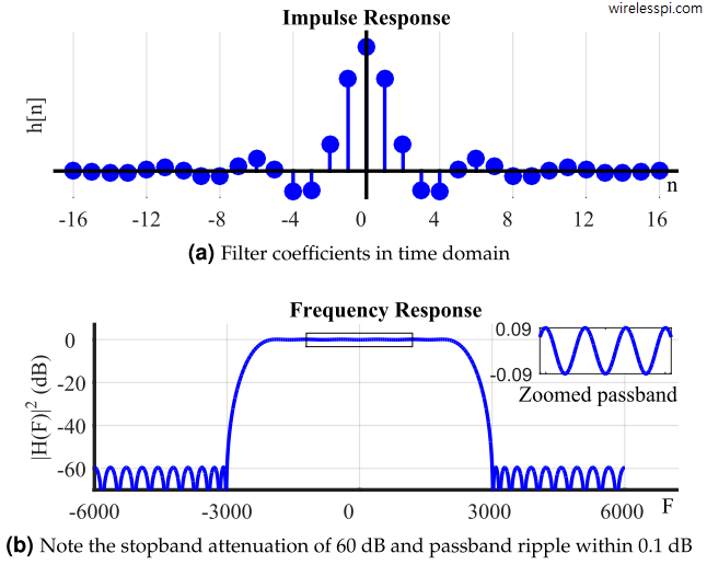 Time and frequency response of a lowpass FIR filter designed with Parks-McClellan algorithm for N=33