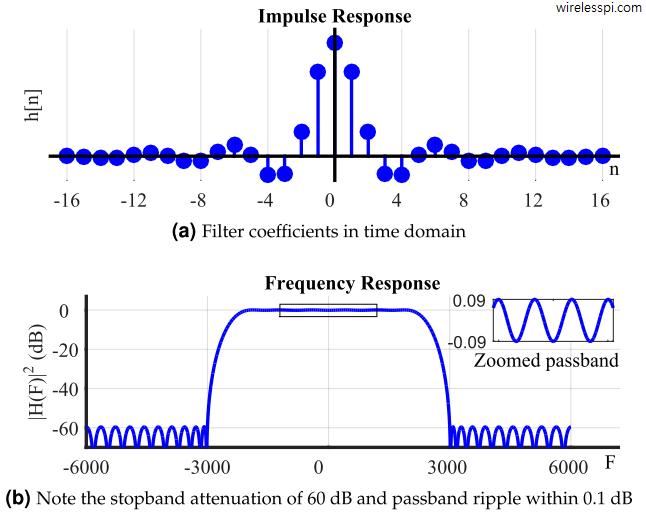finite impulse response fir filters wireless pi. Black Bedroom Furniture Sets. Home Design Ideas