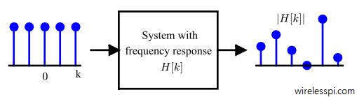 Magnitude of frequency response |H[k]| in response to complex sinusoids at all N frequencies