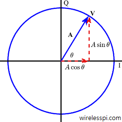 A complex number with its I and Q components