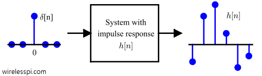 Impulse response h[n] is system output in response to a unit impulse input