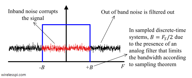 Computing noise power within a specified bandwidth