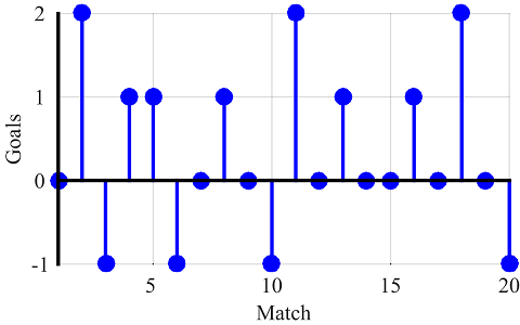 Number of goals scored by player 2 in each match