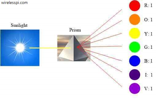A prism decomposes the white light into 7 colours