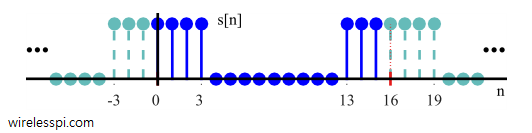 Time domain periodicity of a rectangular sequence is shown from DFT computation perspective