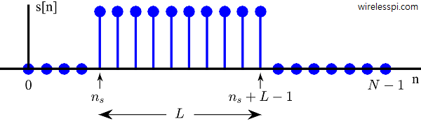 A rectangular signal with length L