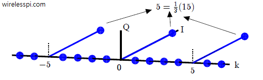 DFT of a sampling sequence in frequency domain with period 3 in time domain