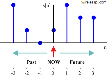 A signal plot with its present, now and future