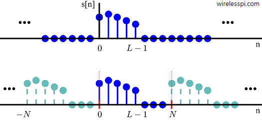 Aliases in time domain appear from sampling in frequency domain