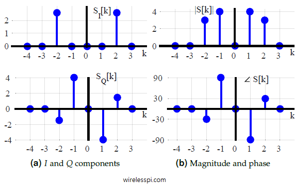 I and Q parts and magnitude and phase plots of a signal composed of two sinusoids