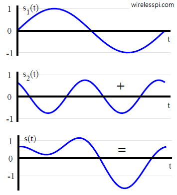 A signal formed by addition of two sinusoids
