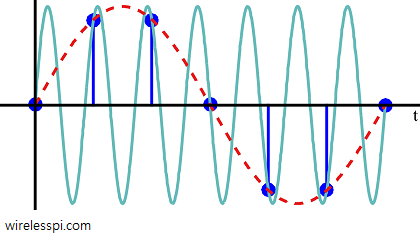 Owing to the chosen sampling interval, a sinusoid and its next alias passing through the same points