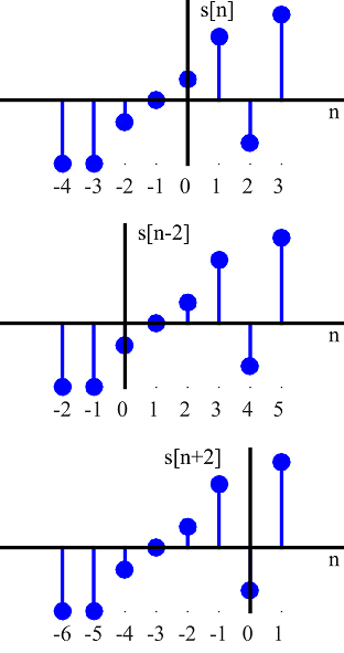 A signal is shown with its axis shifted versions