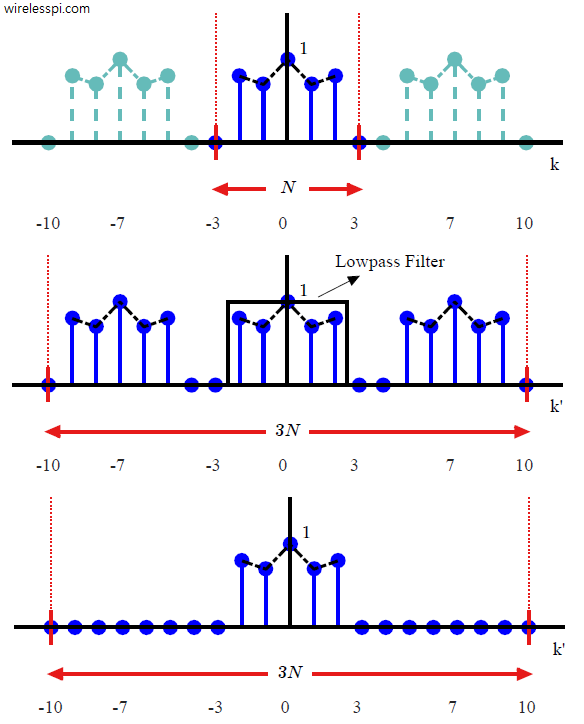 A signal and its upsampled by 3 version in frequency domain