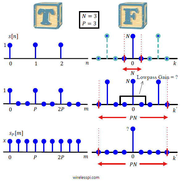 A rectangular signal and its upsampled version in time and frequency domains