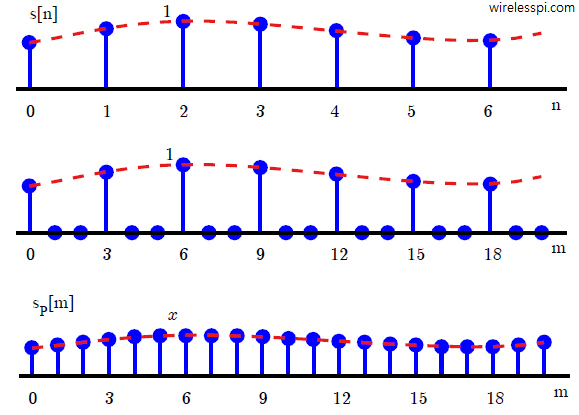 A signal and its upsampled by 3 version in time domain
