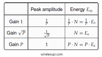 Table shows the effect of filter gain on peak amplitude and energy for upsampling a signal