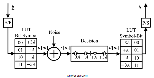 Block diagram of a 4 symbol communication system