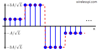 A 4-PAM digital signal with underlying continuous waveform