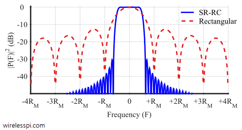 Spectrum of a Square-Root Raised Cosine pulse shape compared with that of a rectangular pulse. The pulse was generated for excess bandwidth 0.25, 8 samples/symbol and length 65