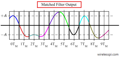Matched filter output for PAM as a continuous waveform