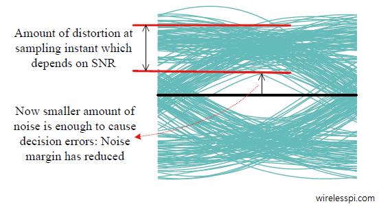 Eye diagram in an AWGN channel