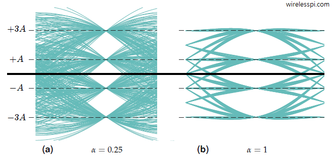 Eye diagrams generated for 400 4-PAM symbols and Square-Root Raised Cosine pulse for excess bandwidths 0.25 and 1