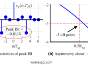Illustration of peak ISI and asymmetry about -3dB point