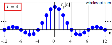 Coefficients of an ideal pulse auto-correlation with L = 4 samples/symbol