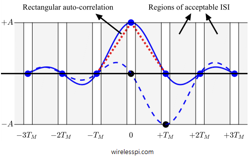 Auto-correlation functions of a rectangular pulse and a conceptual pulse extended over time