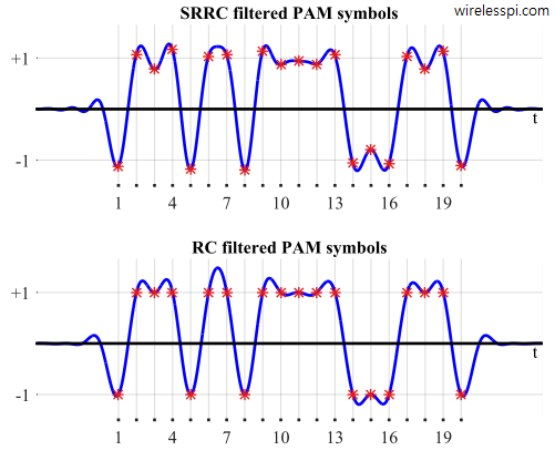 20 binary PAM symbols filtered by a Square-Root Raised Cosine and a Raised Cosine filter with excess bandwidth 0.5