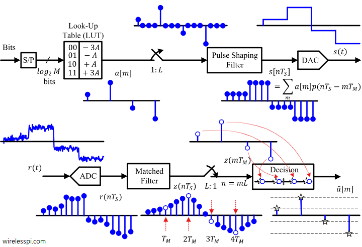 Block diagram of a pulse amplitude modulator and demodulator