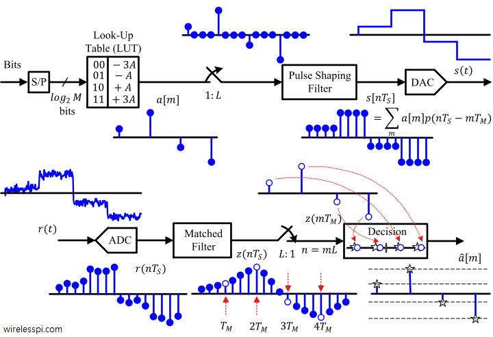 Block diagram of a pulse amplitude modulator and demodulator