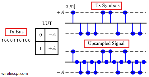 Tx bits, Look-Up Table and Tx symbols for 2-PAM modulation. The bottom plot shows the Tx symbols upsampled by 2 samples/symbol