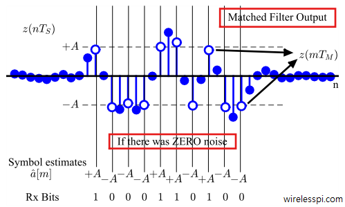 Matched filter output. White samples yield the symbol estimates