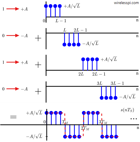 A Pulse Amplitude Modulation waveform is constructed by summation of individually modulated bits