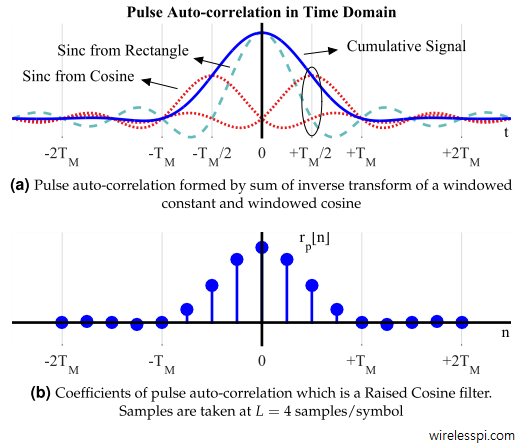 Pulse auto-correlation formed by sum of inverse transform of a windowed constant and windowed cosine, as well as coefficients of pulse auto-correlation which is a Raised Cosine filter taken at 4 samples/symbol