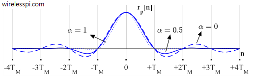 Raised Cosine waveform in time domain with different excess bandwidths. Notice the simultaneous zero crossings of all waveforms at integer multiples of symbol time. The figure is drawn for 64 samples/symbol for continuity