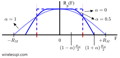 Square-Root Raised Cosine (SR-RC) spectrum with different excess bandwidths
