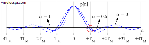 Square-root Raised Cosine (SR-RC) waveform in time domain with different excess bandwidths. Observe that zero crossings do not necessarily coincide with integer multiples of symbol time. The figure is drawn for 64 samples/symbol for continuity
